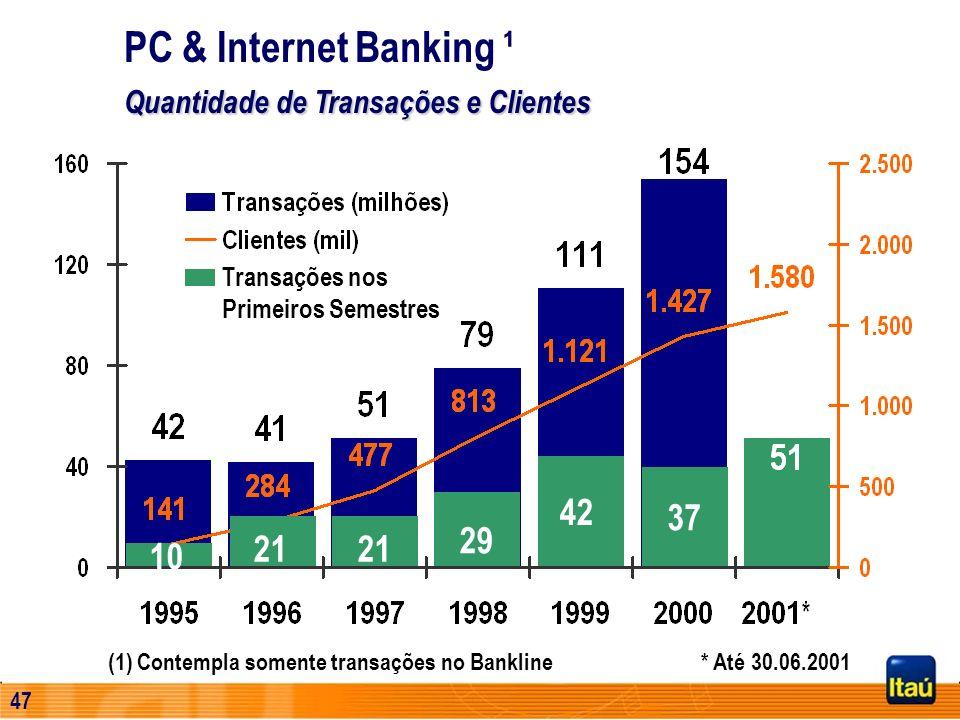 PC & Internet Banking ¹ Quantidade de Transações e Clientes