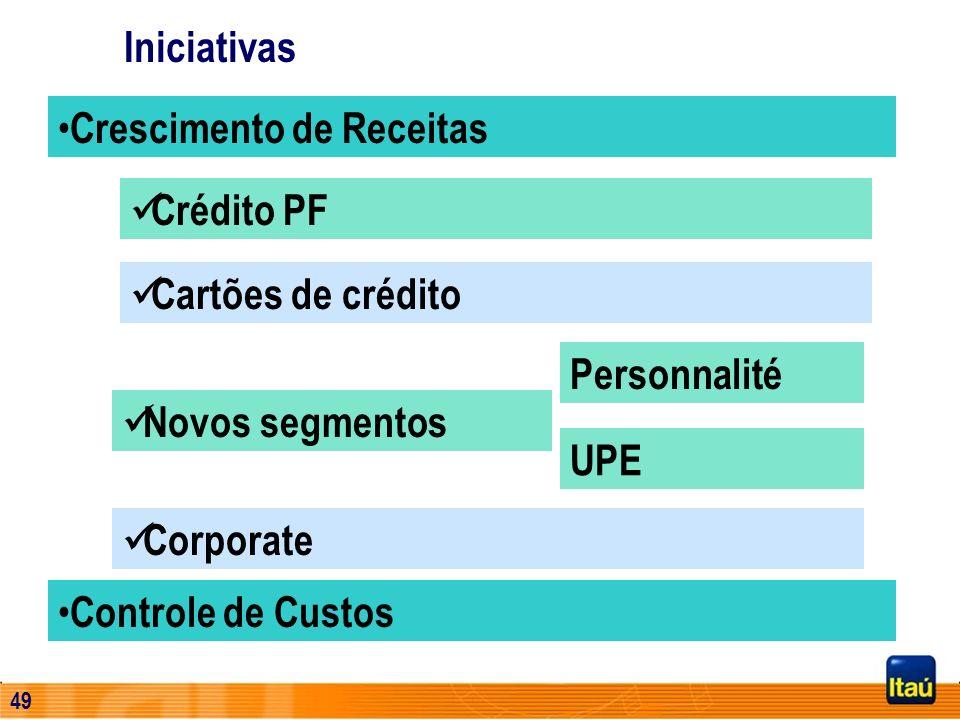 IniciativasCrescimento de Receitas. Crédito PF. Cartões de crédito. Personnalité. Novos segmentos. UPE.