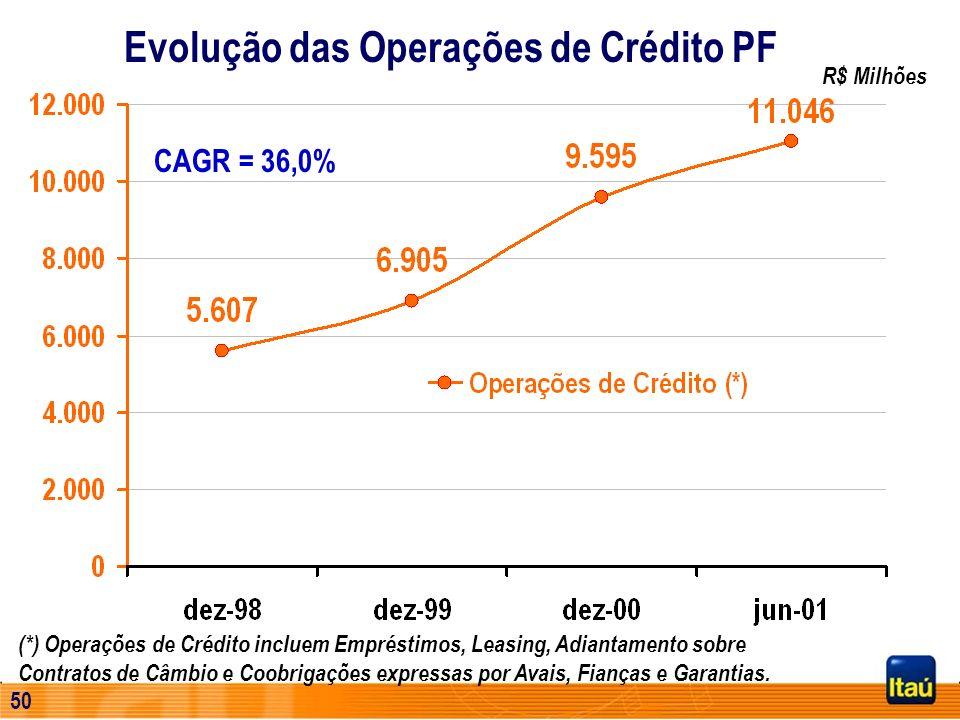 Evolução das Operações de Crédito PF