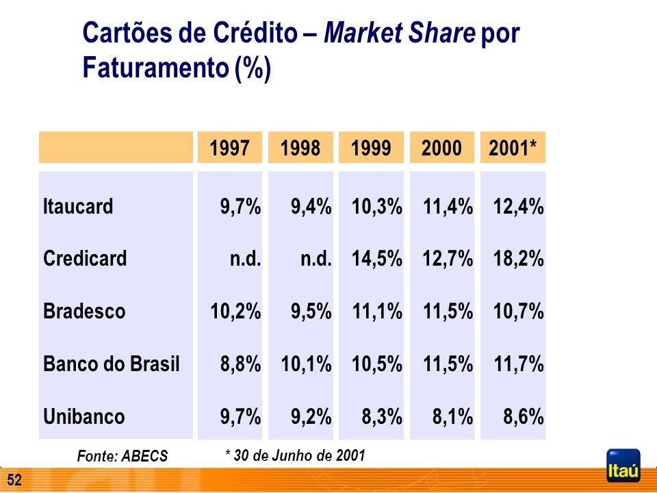 Cartões de Crédito – Market Share por Faturamento (%)