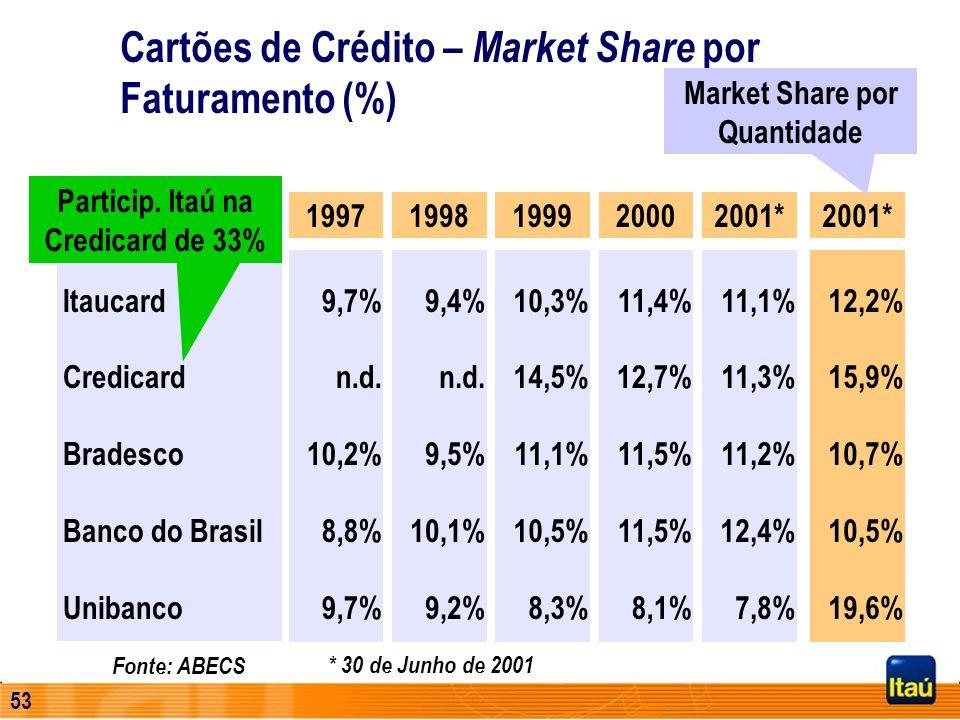 Market Share por Quantidade Particip. Itaú na Credicard de 33%
