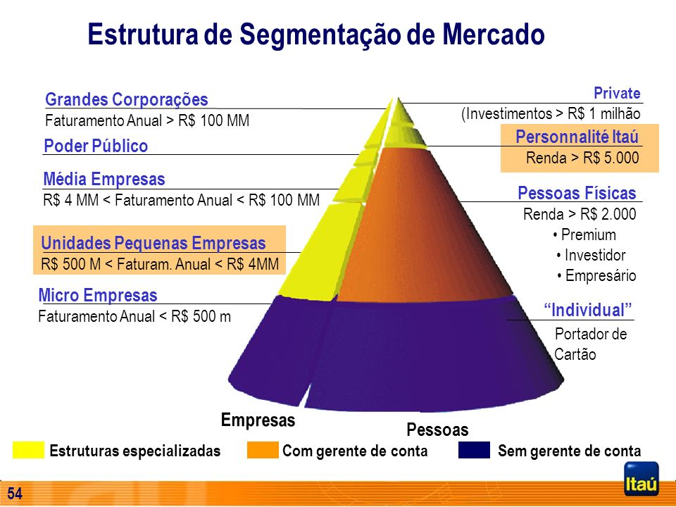 Estrutura de Segmentação de Mercado