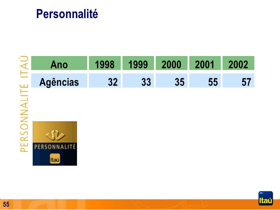 Personnalité Ano 1998 1999 2000 2001 2002 Agências 32 33 35 55 57