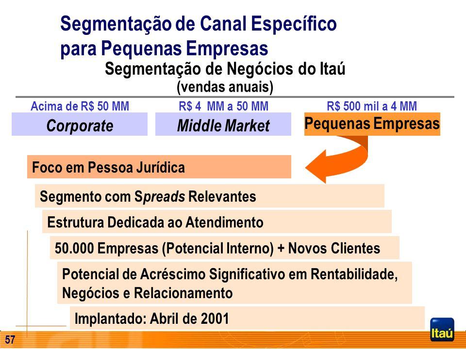 Segmentação de Negócios do Itaú