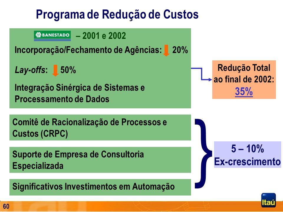 Redução Total ao final de 2002: 35%