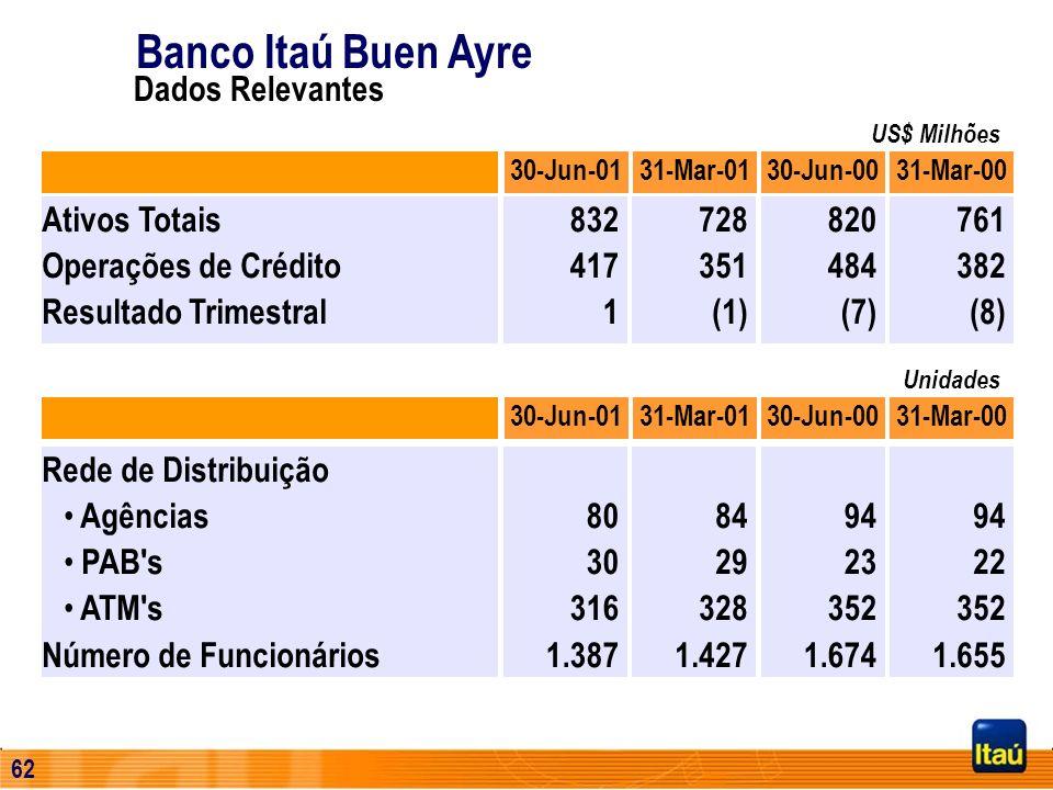 Banco Itaú Buen Ayre Dados Relevantes Ativos Totais