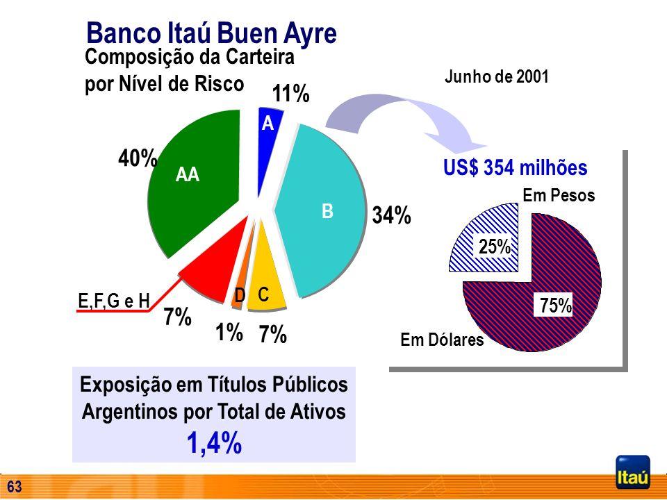 Exposição em Títulos Públicos Argentinos por Total de Ativos