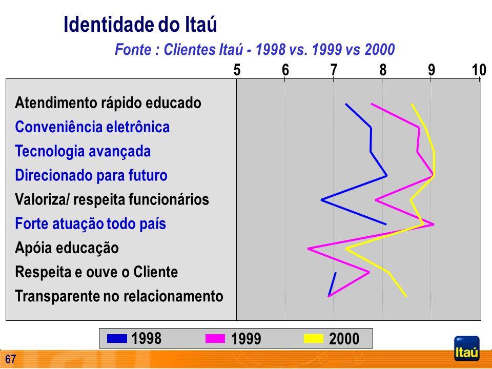 Identidade do Itaú Fonte : Clientes Itaú - 1998 vs. 1999 vs 2000 5 6 7