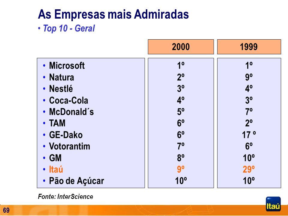 As Empresas mais Admiradas
