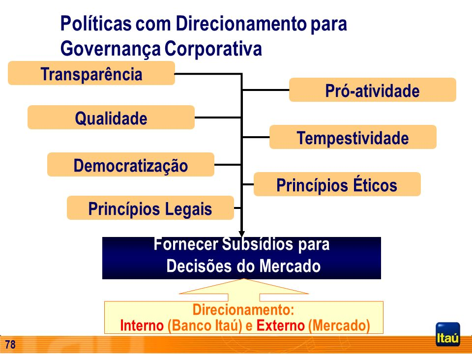 Fornecer Subsídios para Interno (Banco Itaú) e Externo (Mercado)