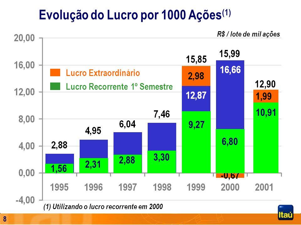 Evolução do Lucro por 1000 Ações(1)