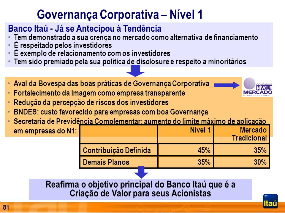 Governança Corporativa – Nível 1