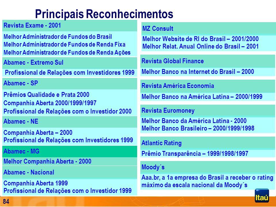 Profissional de Relações com Investidores 1999