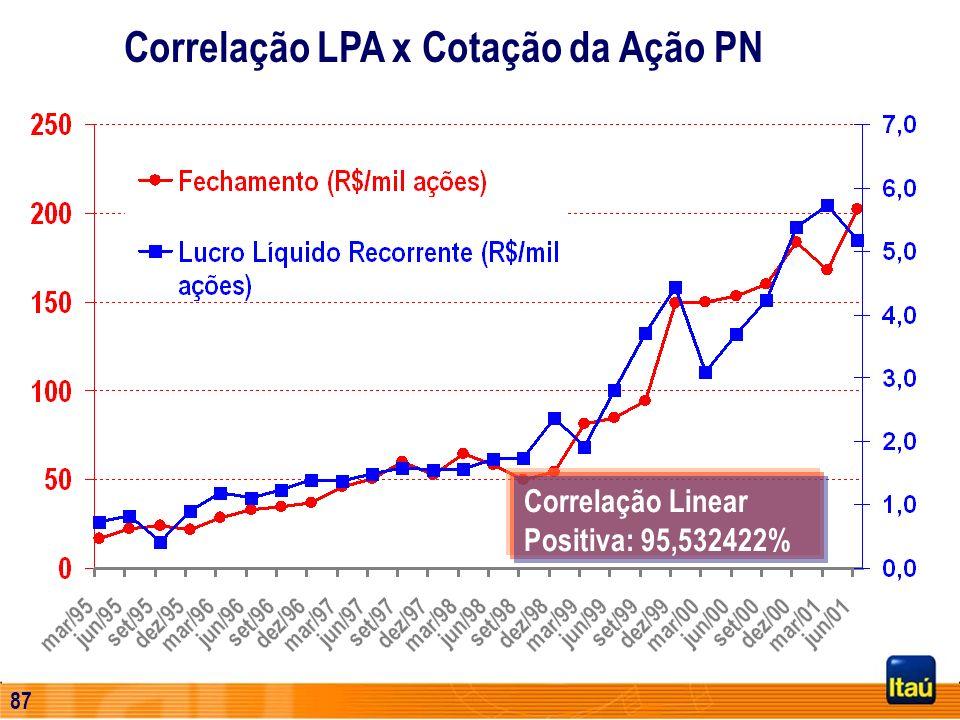 Correlação LPA x Cotação da Ação PN