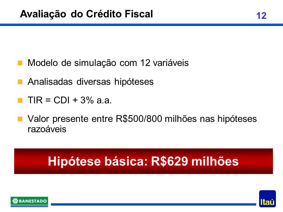 Avaliação do Crédito Fiscal