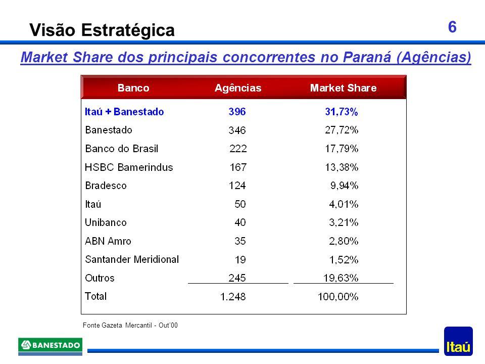 Visão Estratégica Market Share dos principais concorrentes no Paraná (Agências) Fonte Gazeta Mercantil - Out'00.