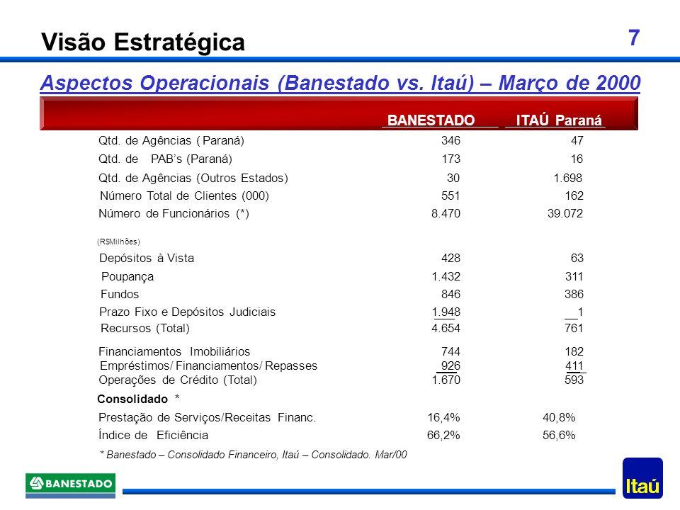 Visão Estratégica Aspectos Operacionais (Banestado vs. Itaú) – Março de 2000. BANESTADO. ITAÚ. Paraná.