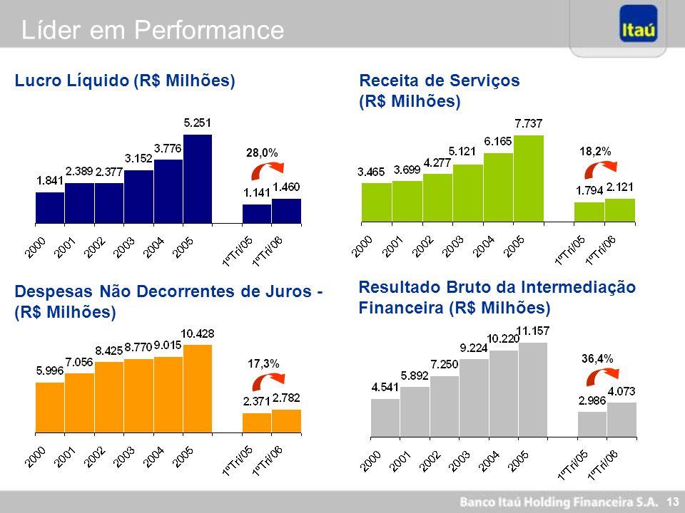 Líder em Performance Lucro Líquido (R$ Milhões) Receita de Serviços