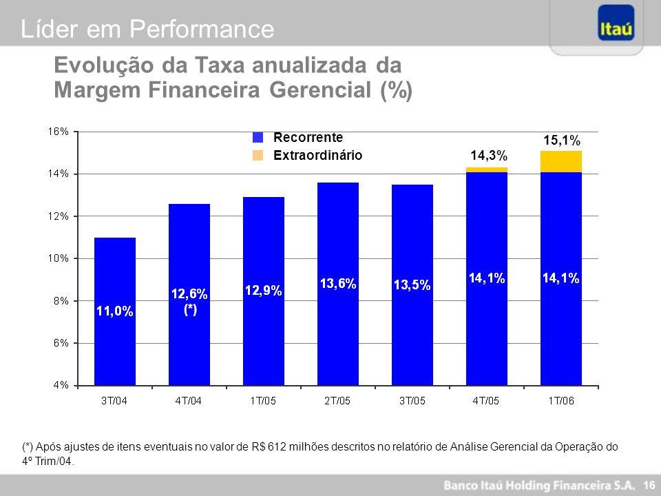 Líder em PerformanceEvolução da Taxa anualizada da Margem Financeira Gerencial (%) Recorrente. 15,1%