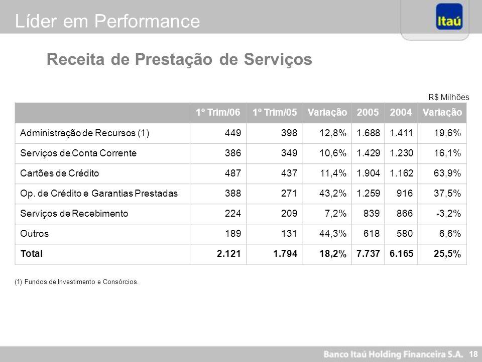 Líder em Performance Receita de Prestação de Serviços 1º Trim/06