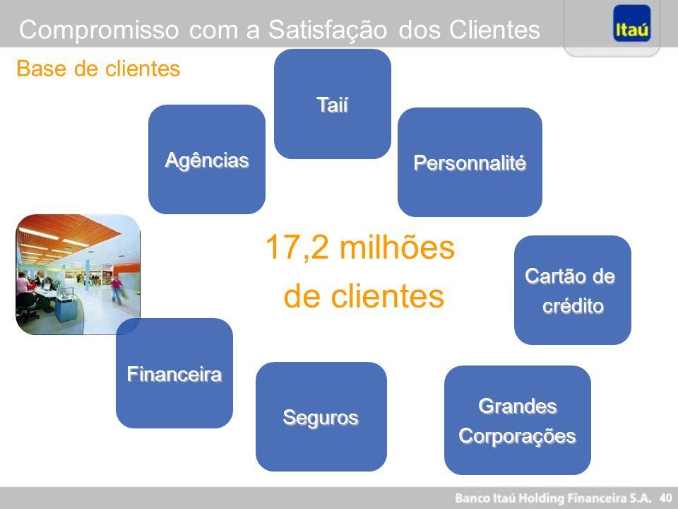 17,2 milhões de clientes Compromisso com a Satisfação dos Clientes