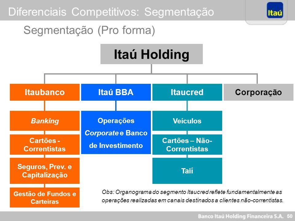 Itaú Holding Diferenciais Competitivos: Segmentação