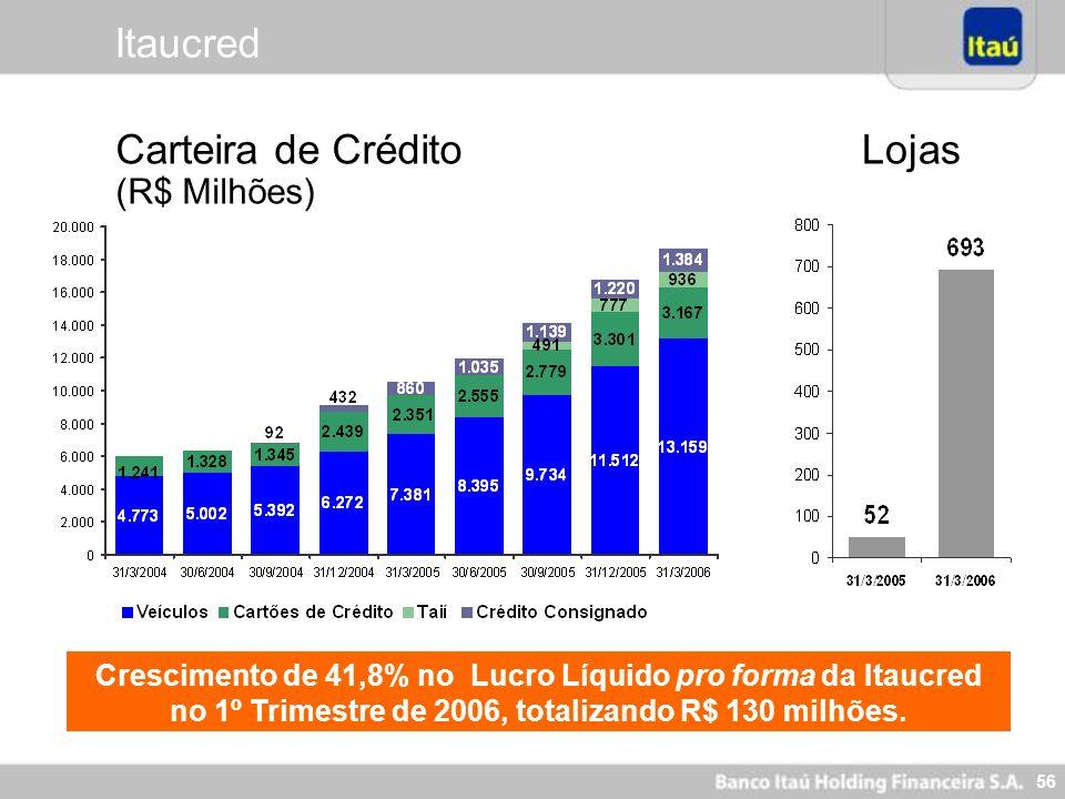 Carteira de Crédito (R$ Milhões) Lojas