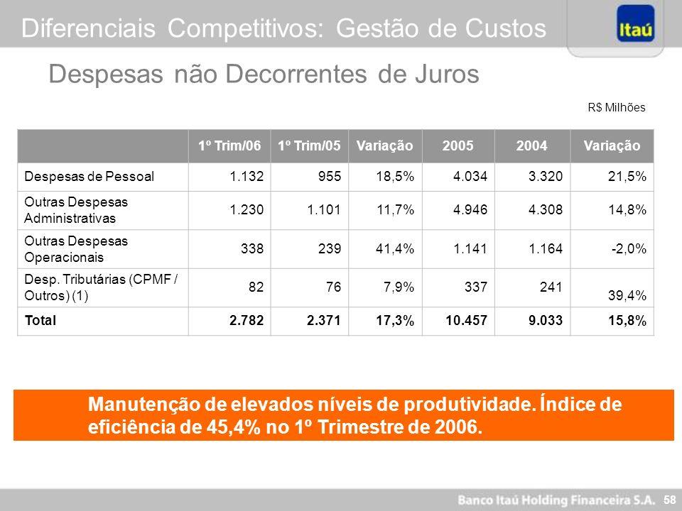 Diferenciais Competitivos: Gestão de Custos