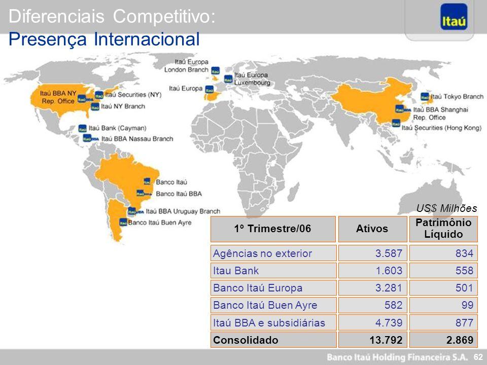 Diferenciais Competitivo: Presença Internacional