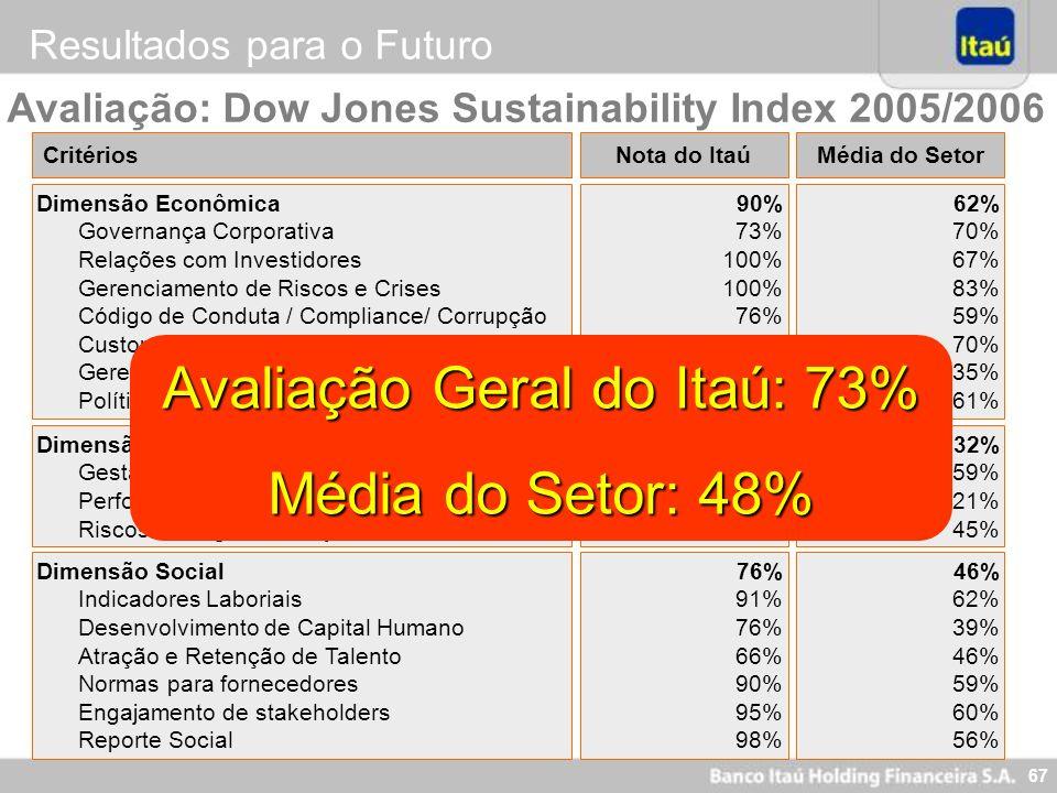 Avaliação Geral do Itaú: 73%