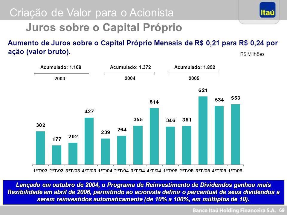Criação de Valor para o Acionista Juros sobre o Capital Próprio