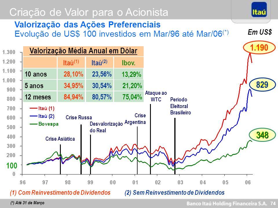 Valorização Média Anual em Dólar