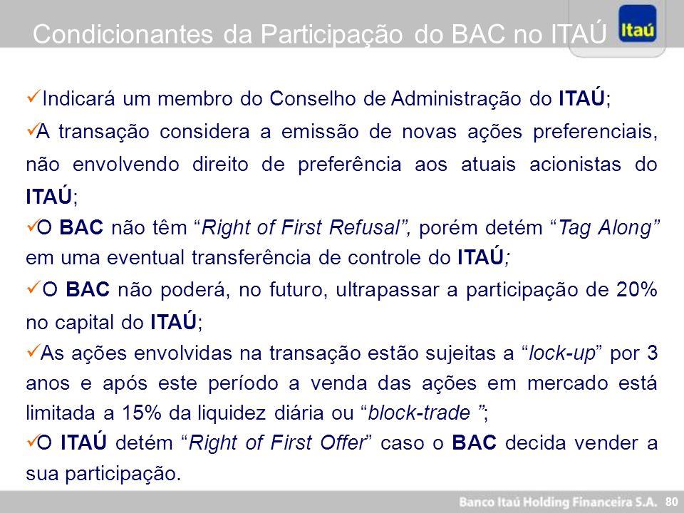 Condicionantes da Participação do BAC no ITAÚ