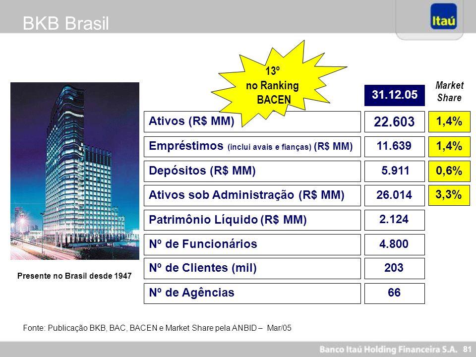BKB Brasil 22.603 13º no Ranking BACEN 31.12.05 Ativos (R$ MM) 1,4%