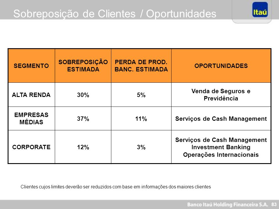Sobreposição de Clientes / Oportunidades