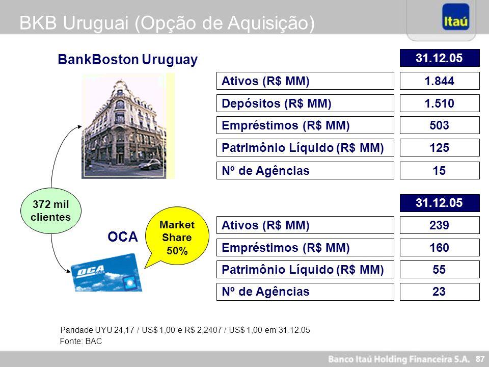 BKB Uruguai (Opção de Aquisição)