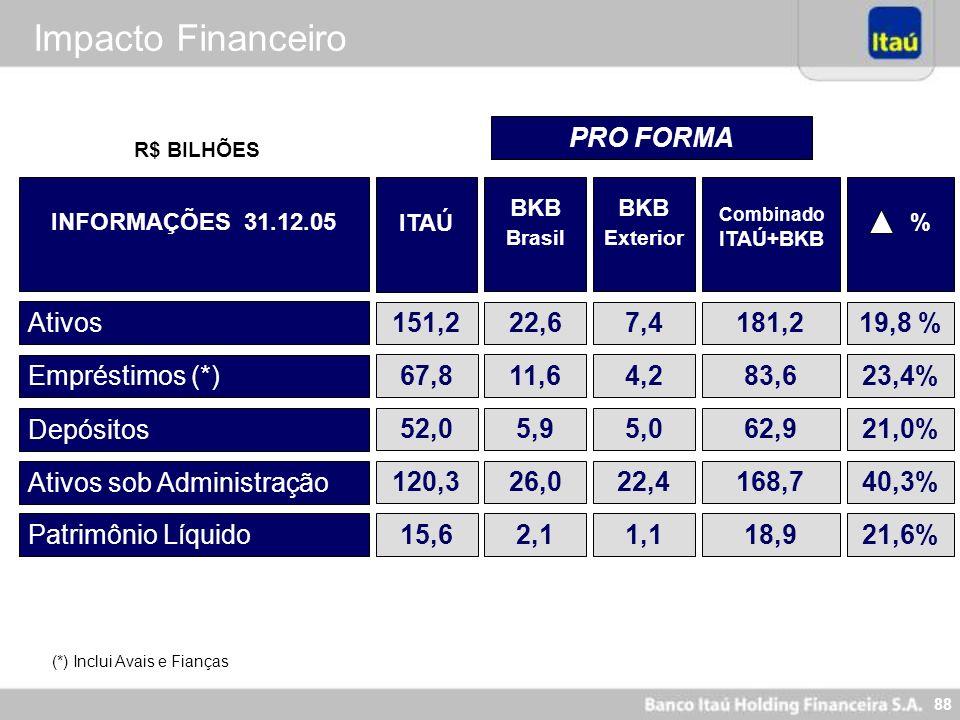Impacto Financeiro PRO FORMA Ativos 151,2 22,6 7,4 181,2 19,8 %