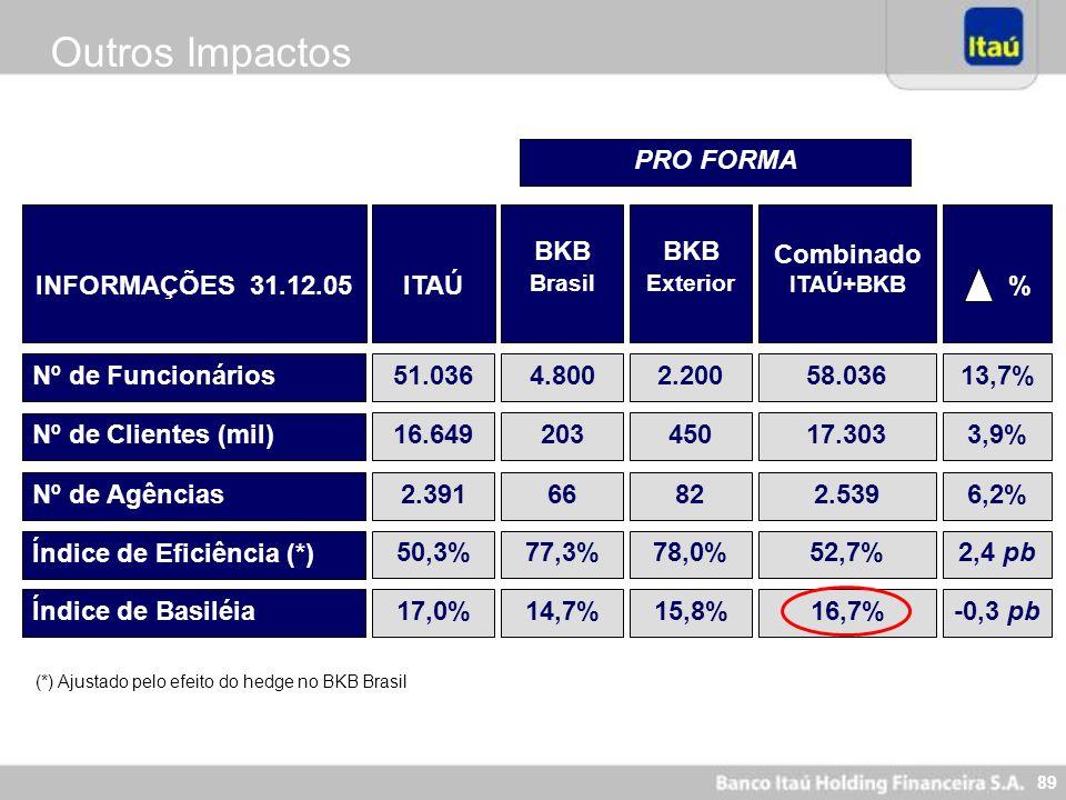 Outros Impactos PRO FORMA INFORMAÇÕES 31.12.05 ITAÚ BKB BKB Combinado