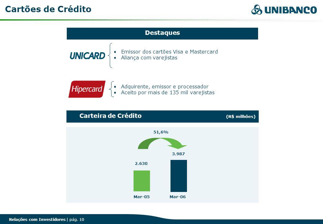 Cartões de Crédito Destaques Carteira de Crédito (R$ milhões)
