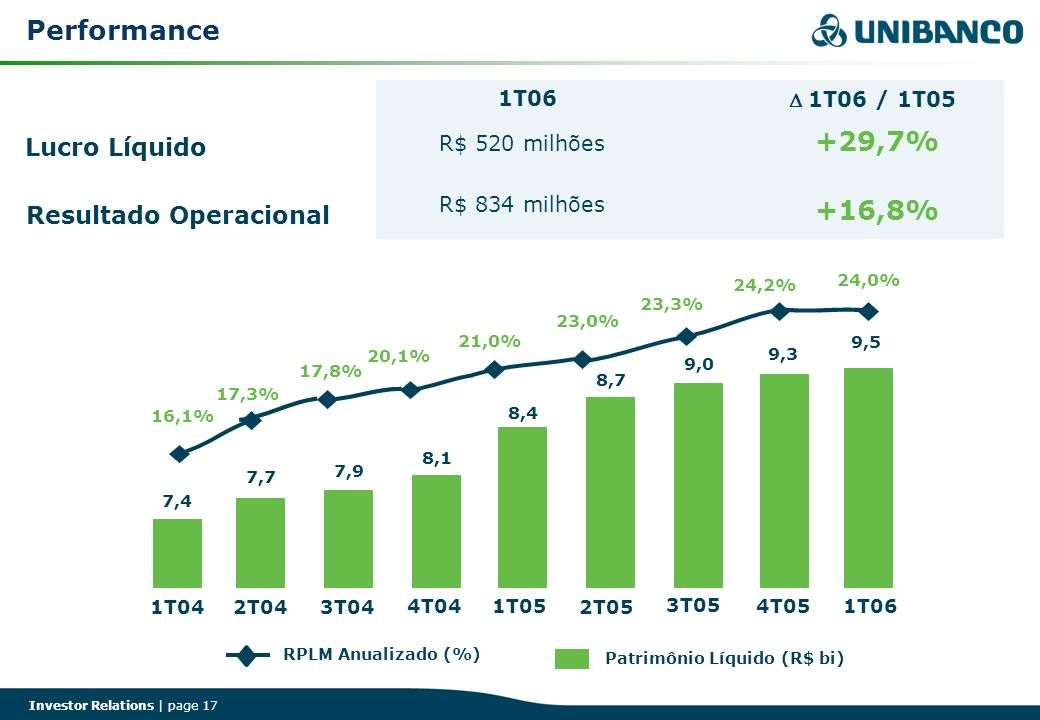 Performance +29,7% +16,8% Lucro Líquido Resultado Operacional 1T06