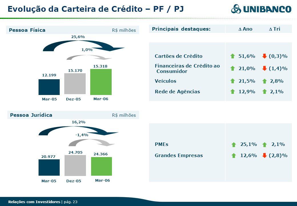 Evolução da Carteira de Crédito – PF / PJ
