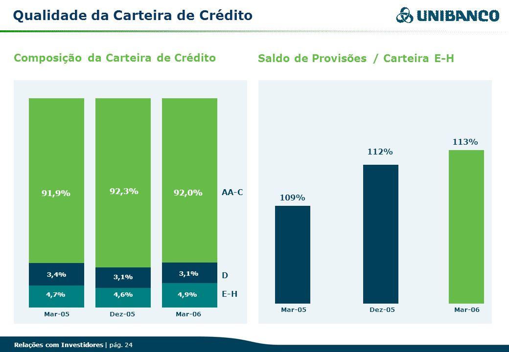 Qualidade da Carteira de Crédito
