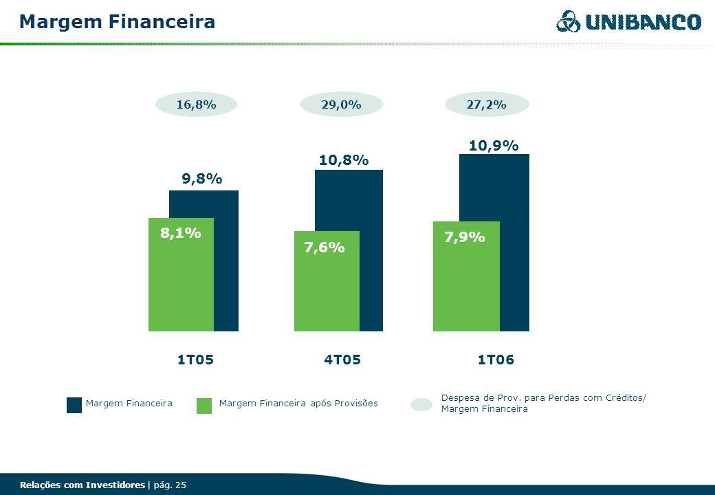 Margem Financeira 10,9% 10,8% 9,8% 8,1% 7,9% 7,6% 1T05 4T05 1T06 16,8%