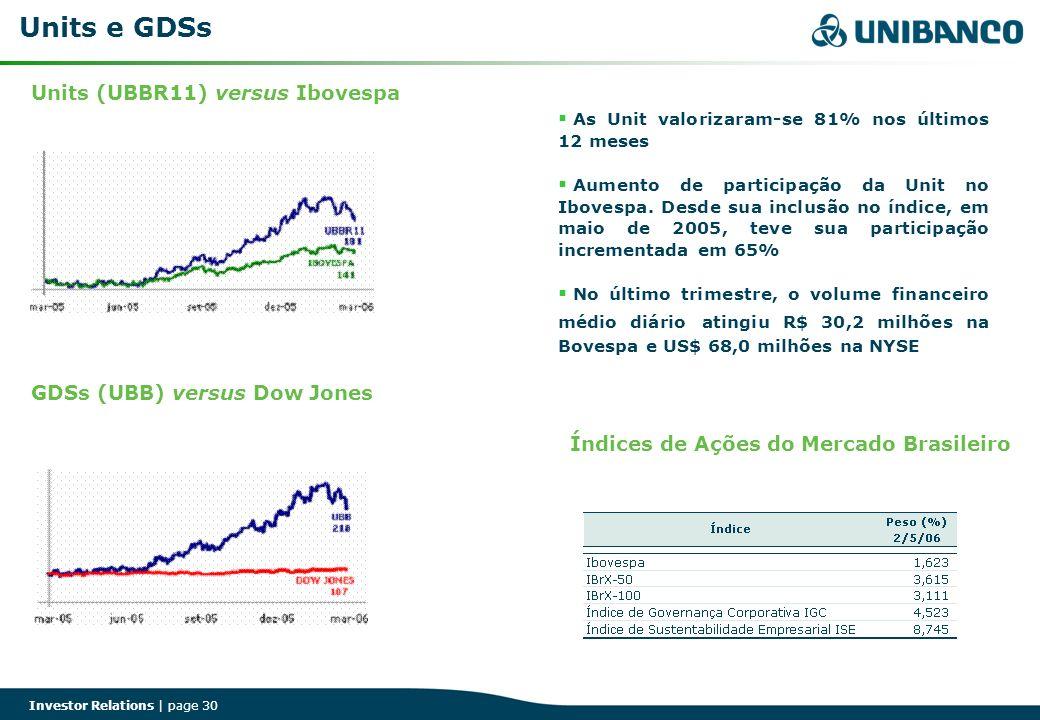Units e GDSs Units (UBBR11) versus Ibovespa