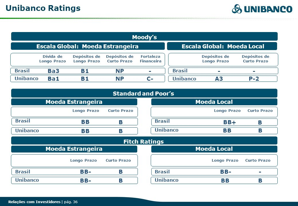Unibanco Ratings Moody's Escala Global: Moeda Estrangeira