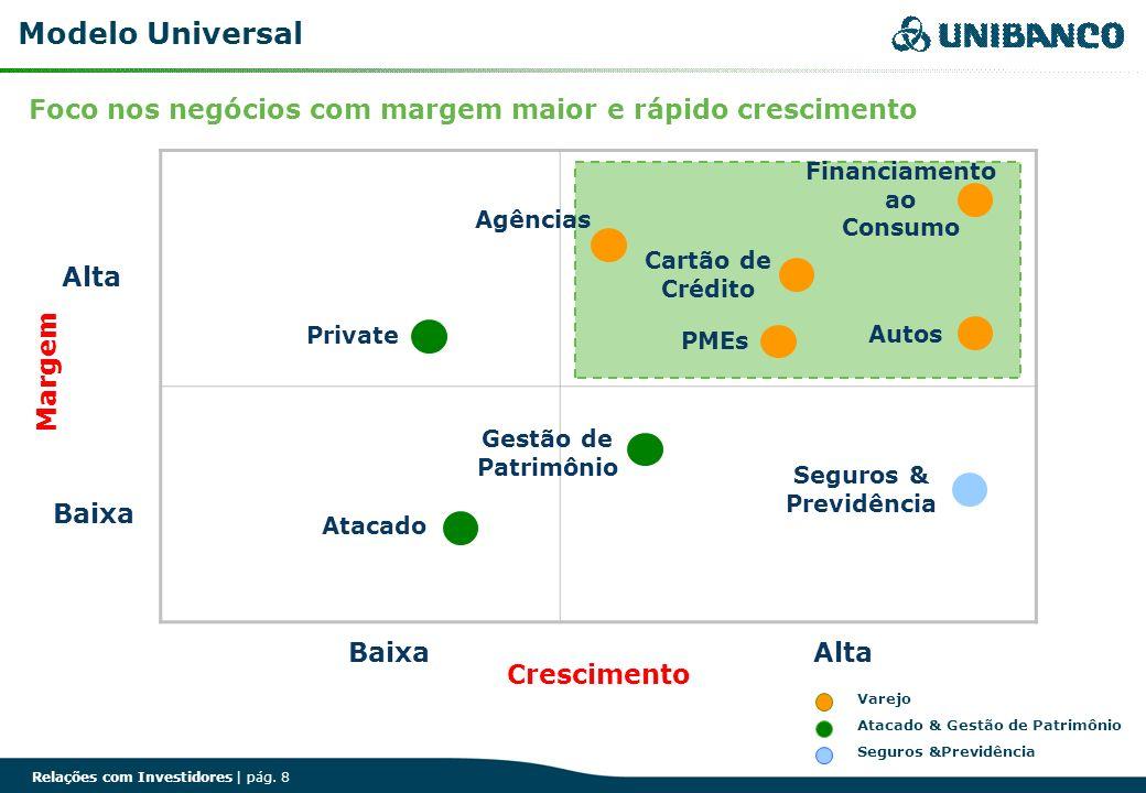 Modelo Universal Foco nos negócios com margem maior e rápido crescimento. Financiamento. ao. Consumo.