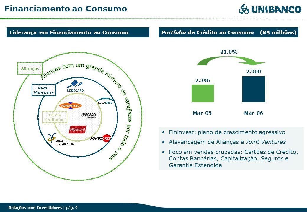 Financiamento ao Consumo