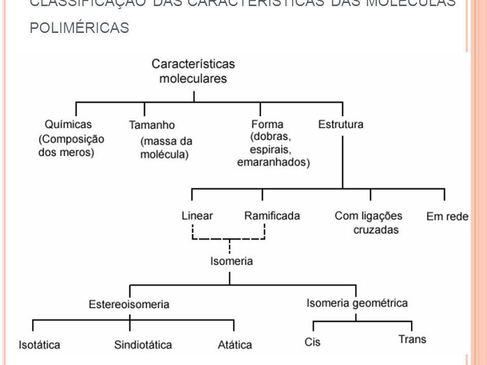 CLASSIFICAÇÃO DAS CARACTERÍSTICAS DAS MOLÉCULAS POLIMÉRICAS