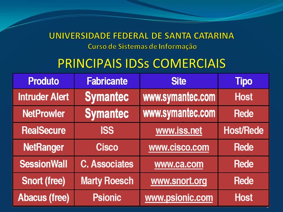 UNIVERSIDADE FEDERAL DE SANTA CATARINA Curso de Sistemas de Informação