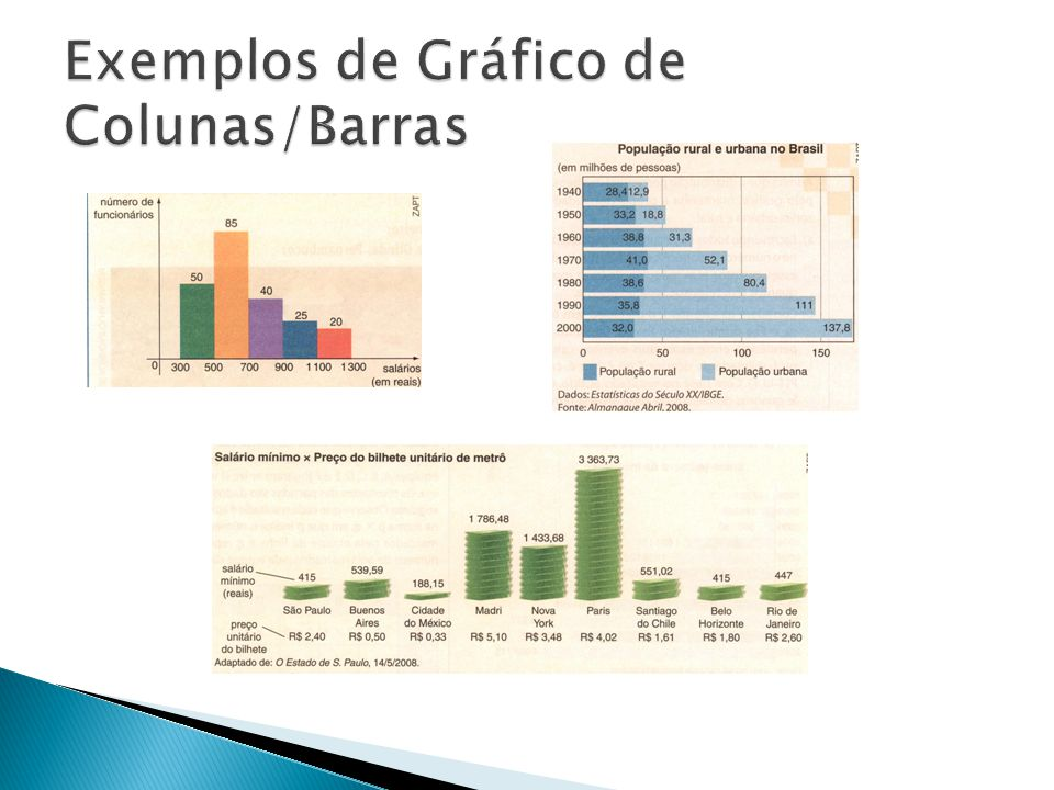 Exemplos de Gráfico de Colunas/Barras